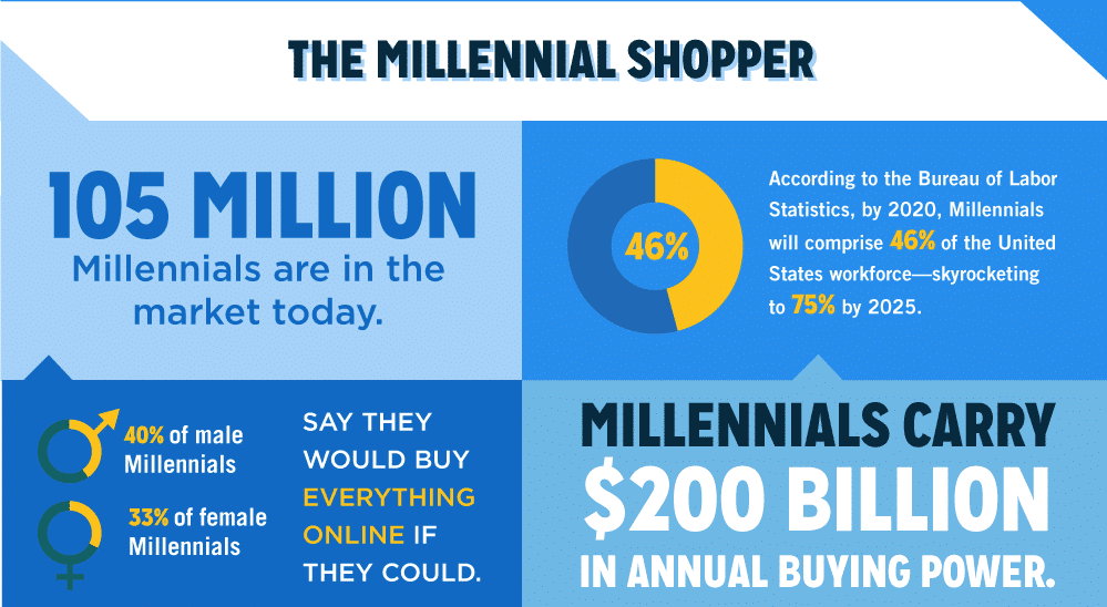 Millennial Shoppers infographic